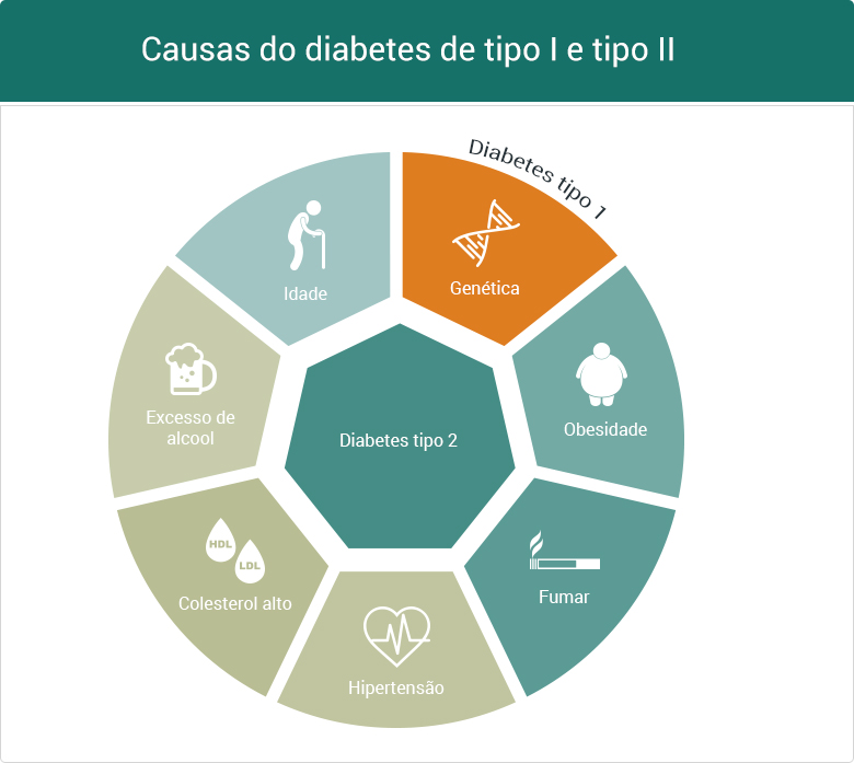Causas do diabetes