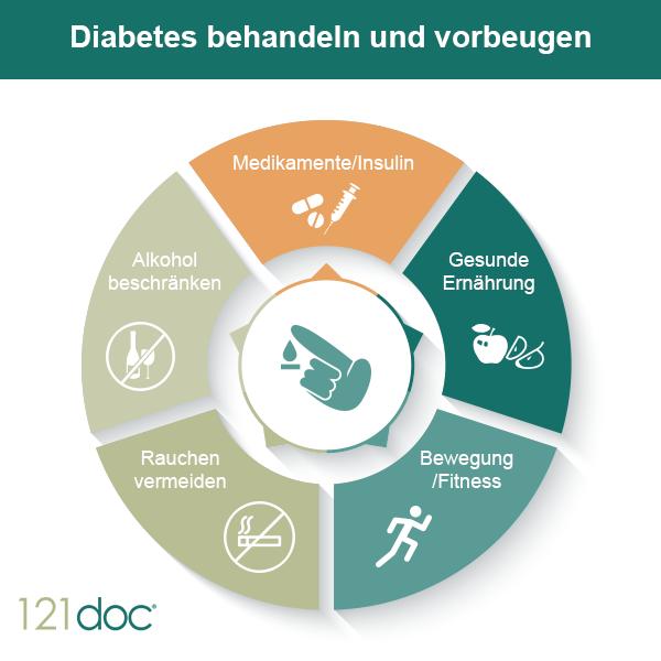 Prävention (Vorbeugung) des Typ 1 Diabetes