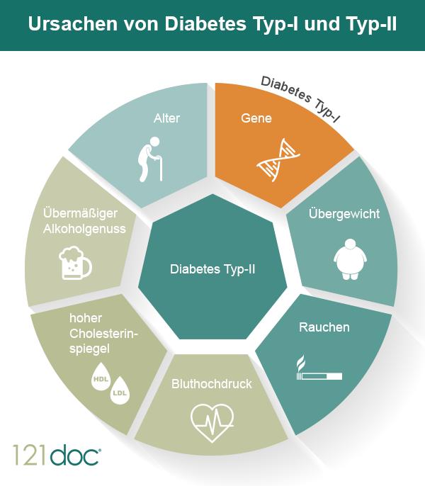 Diabetes: Falsche Ernährung und Bewegungsmangel