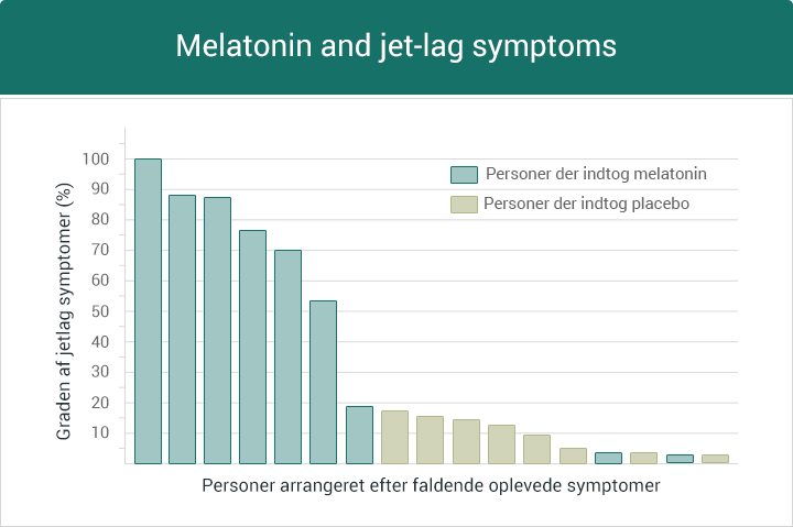 melatonin symptoms