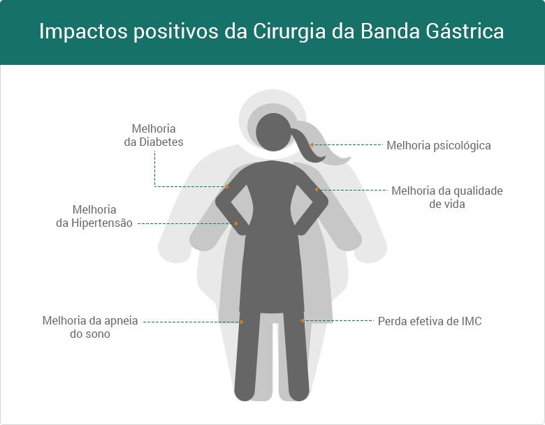 beneficios-cirurgia-da-banda-gastrica