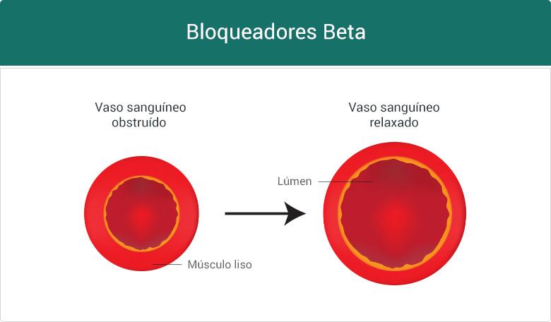 Como funcionam os bloqueadores Beta