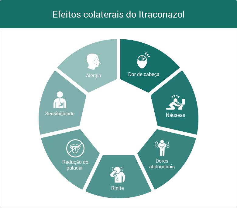 Efeitos colaterais do Itraconazol