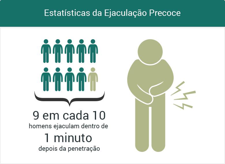 Estatísticas da Ejaculação Precoce