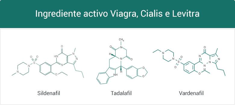 ingrediente ativo sildenafil, vardenafil e tadalafil