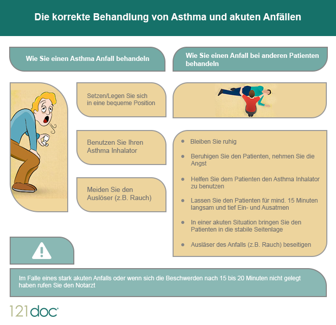 behandlung-asthma-anfall