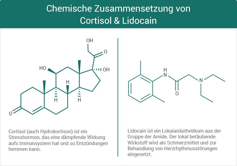 Chemische Zusammensetzung von Cortisol & Lidocain