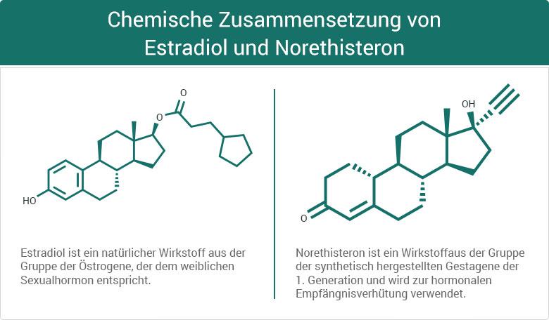 Chemische Zusammensetzung von Estradiol und Norethisteron
