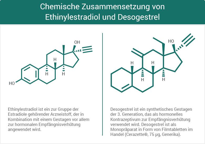 Chemische Zusammensetzung von Ethinylestradiol und Desogestrel