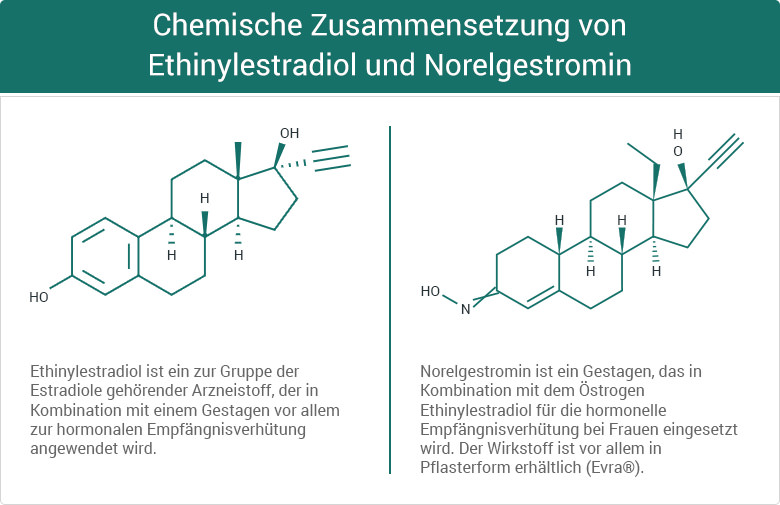 Chemische Zusammensetzung von Ethinylestradiol und Norelgestromin