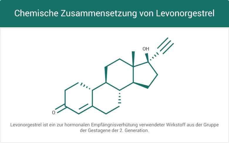 Chemische Zusammensetzung von Levonorgestrel