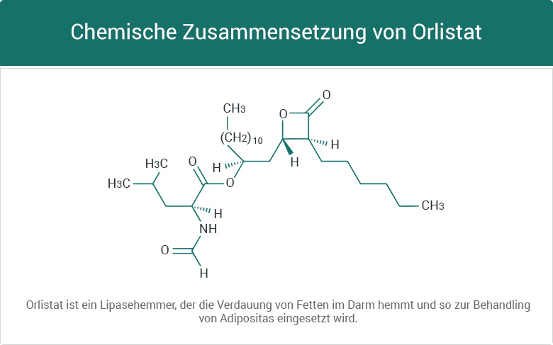 Xenical Orlistat Diät Abnehmen Fettabbau Struktur