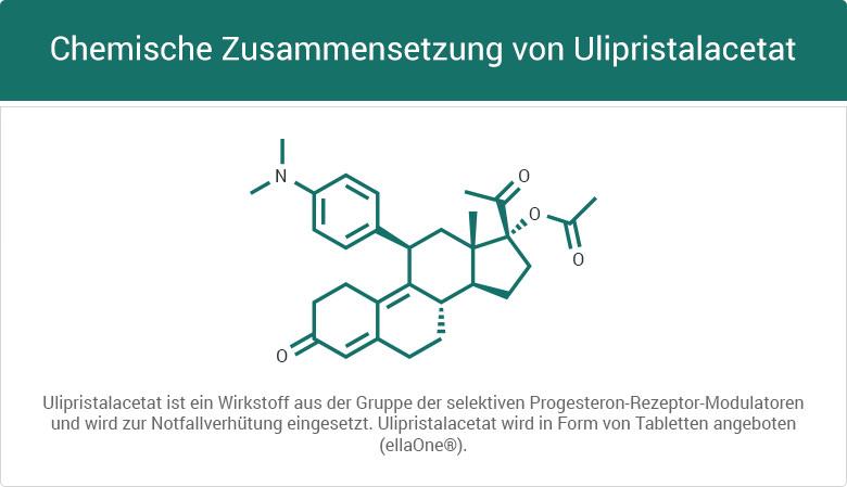 Chemische Zusammensetzung von Ulipristalacetat
