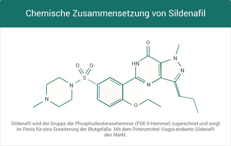 Chemische Zusammensetzung von Sildenafil