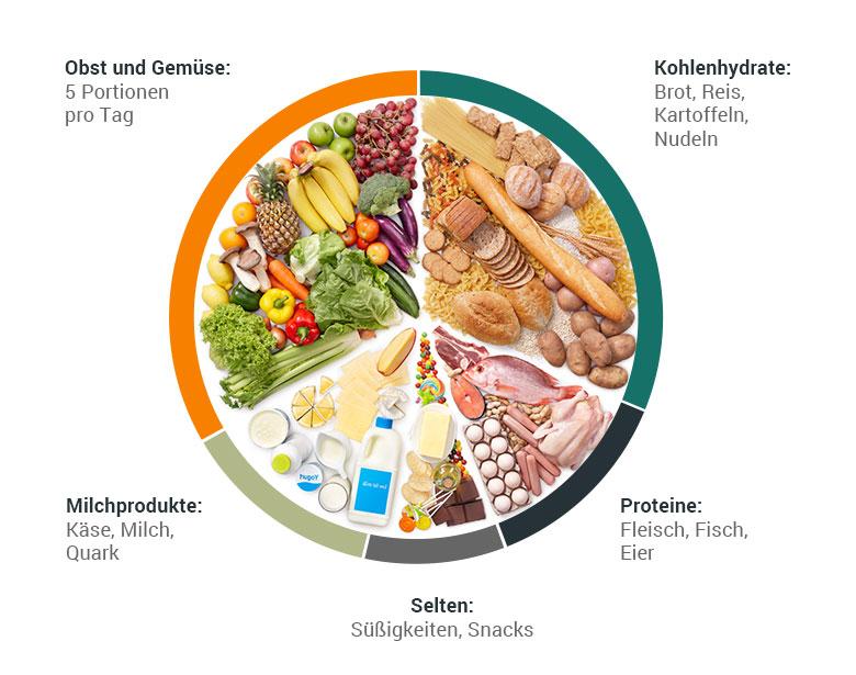 Adipositas Fettleibigkeit Übergewicht Diät Behandlung Ernährung