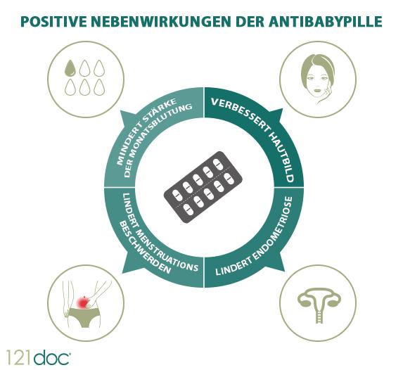 Positive Nebenwirkungen der Antibabypille