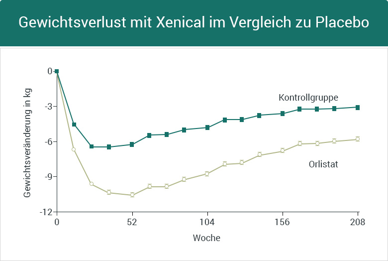 Xenical Effekt Gewichtsverlust Abnehmen Placebo Langzeit