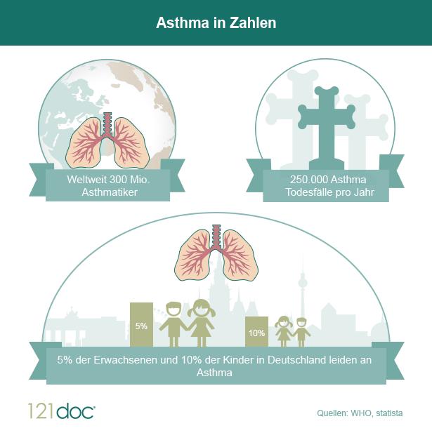 asthma-in-zahlen