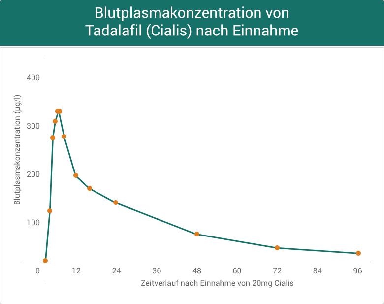 Blutplasmakonzentration von Tadalafil (Cialis) nach Einnahme