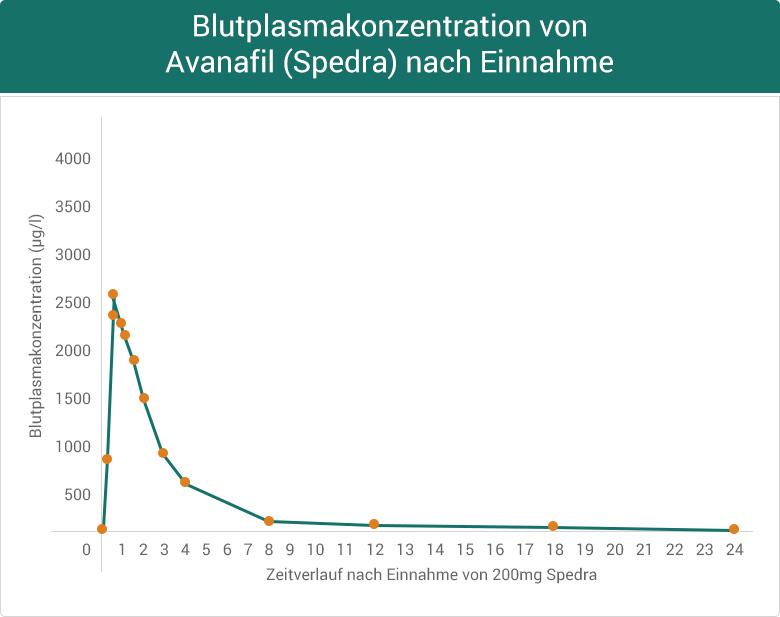 Blutplasmakonzentration von Avanafil (Spedra) nach Einnahme