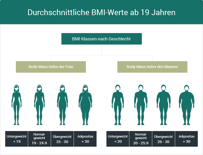 ᐅ Fettleibigkeit (Adipositas): Fakten, Ursachen & Behandlung