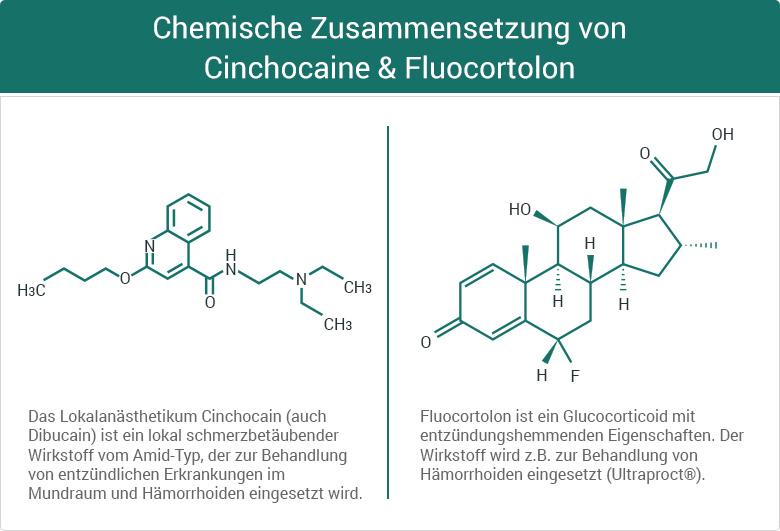 Chemische Zusammensetzung von Cinchocaine & Fluocortolon