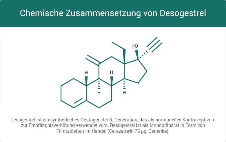 Chemische Zusammensetzung von Desogestrel Cerazette Minipille Schwangerschaftsverhütung hormonelle Verhütung Antibabypille Östrogen östrogenfrei