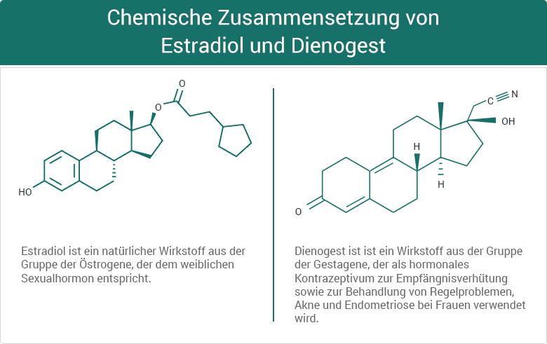 Chemische Zusammensetzung von Estradiol und Dienogest