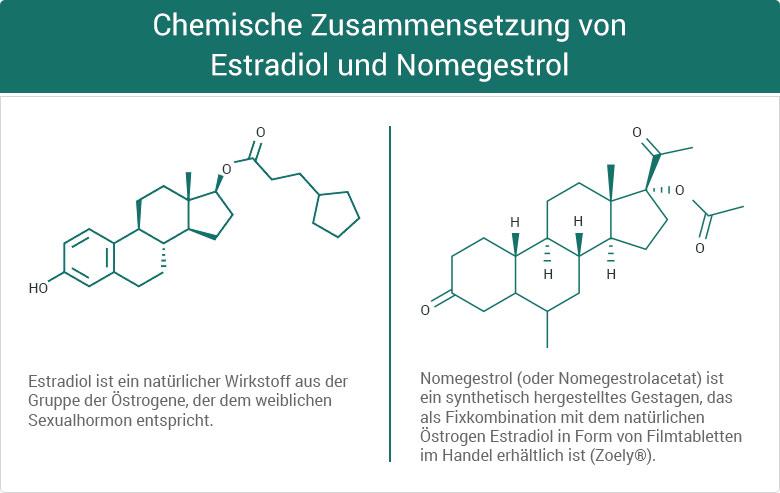 Chemische Zusammensetzung von Estradiol und Nomegestrol