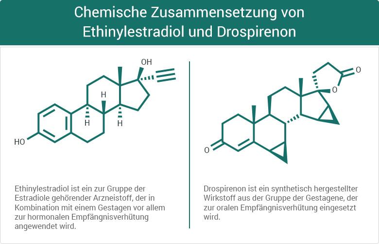 Chemische Zusammensetzung von Ethinylestradiol und Drospirenon