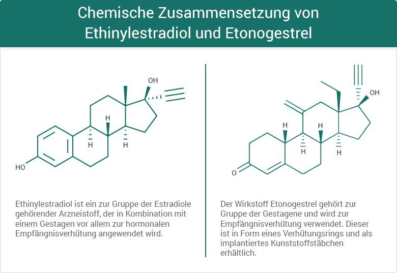 Chemische Zusammensetzung von Ethinylestradiol und Etonogestrel NuvaRing Verhütungsring Hormonring Antibabypille