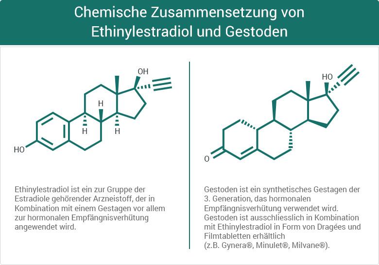Chemische Zusammensetzung von Ethinylestradiol und Gestoden Femovan Femodene Antibabypille Verhütung Kombinationspräparat Östrogen Gestagen Pille