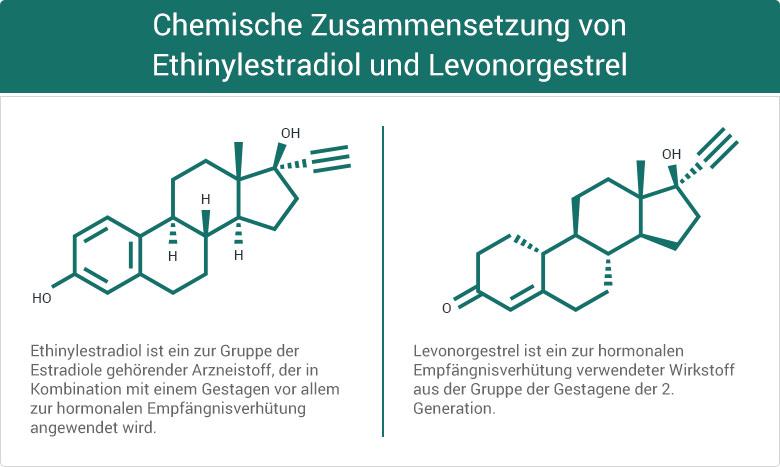 Chemische Zusammensetzung von Ethinylestradiol und Levonorgestrel