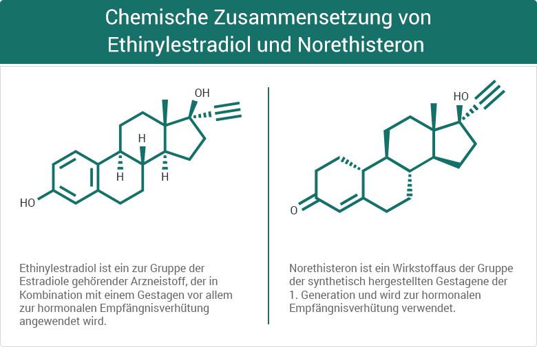 Chemische Zusammensetzung von Ethinylestradiol und Norethisteron