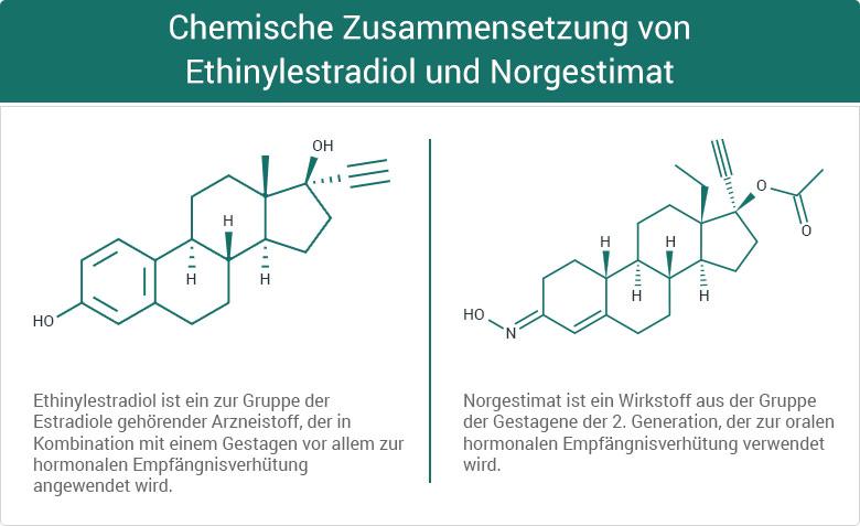 Chemische Formel von Ethinylestradiol und Norgestimat