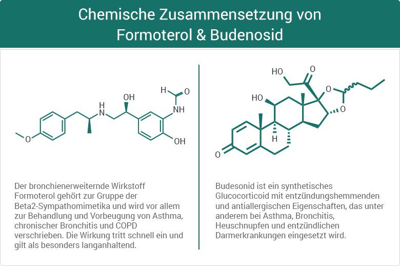 Chemische Zusammensetzung von Formoterol & Budenosid