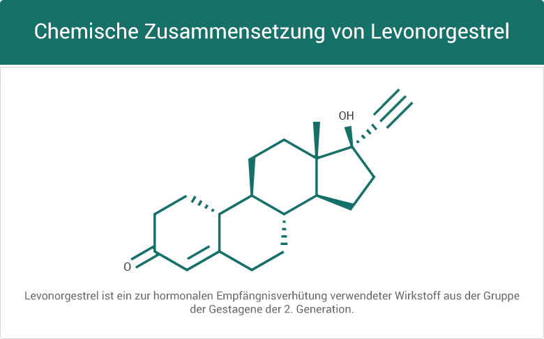 Evaluna 20 Antibabypille Wirkstoff Levonorgestrel Ethinylestradiol