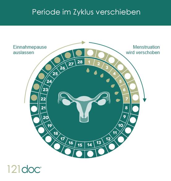 periode_im_zyklus