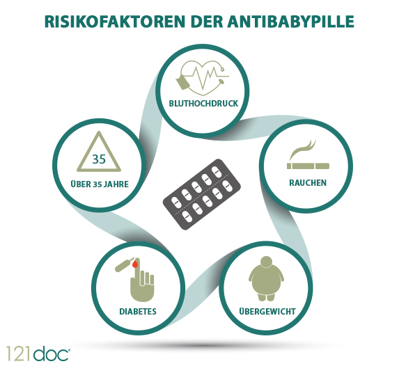 Risikofaktoren der Antibabypille