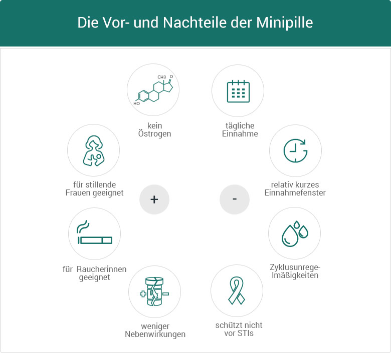 Vor- & Nachteile der Minipille