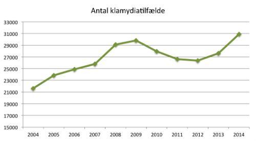 antal klamydiatilfælde