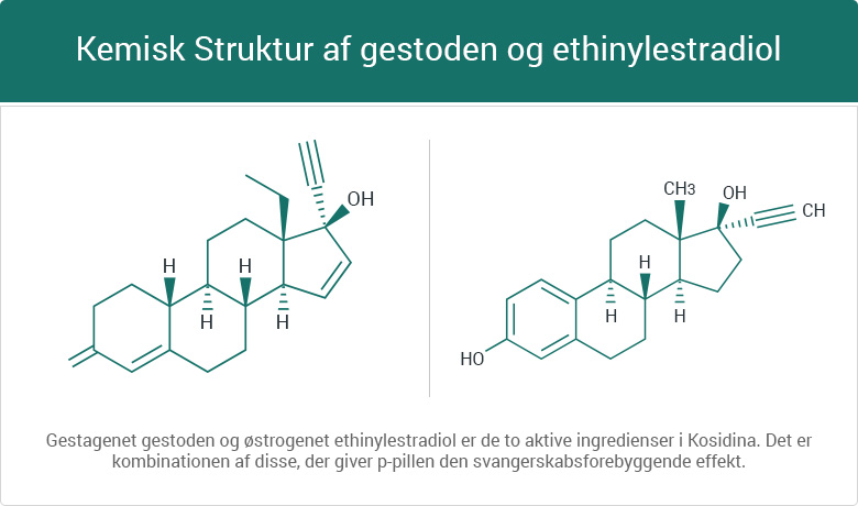 Kemisk Struktur gestoden + ethinylestradiol