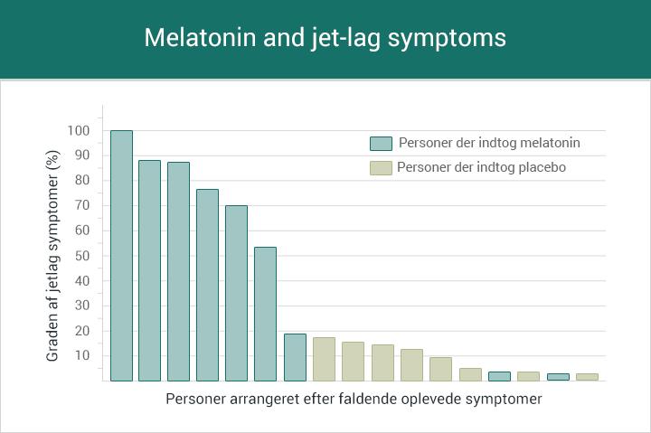 melatonin symptoms