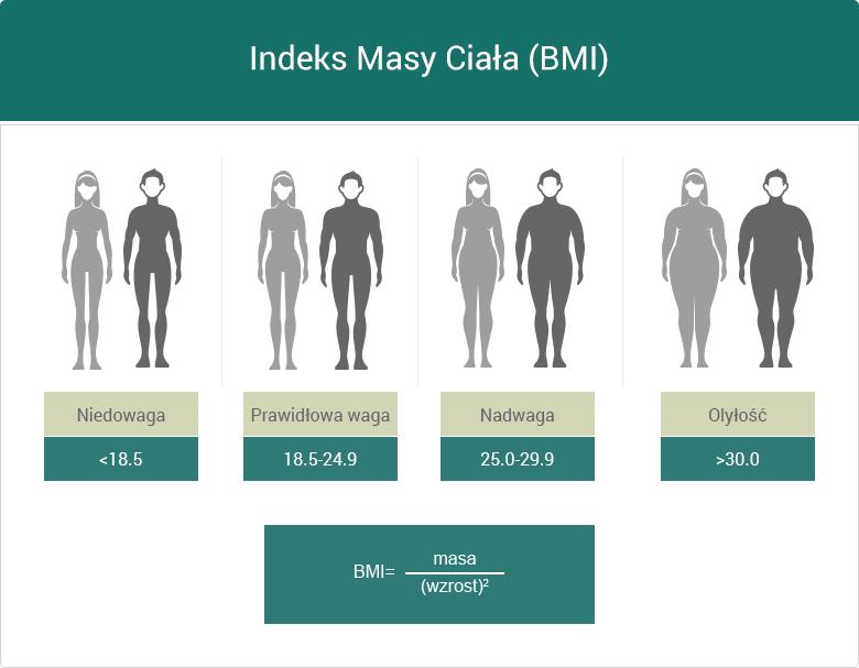 Jak obliczyć BMI – grafika
