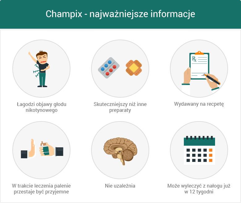 Najważniejsze informacje o leku Champix – grafika