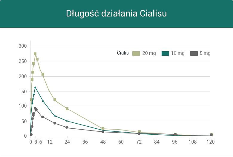 Długość działania Tadalafilu