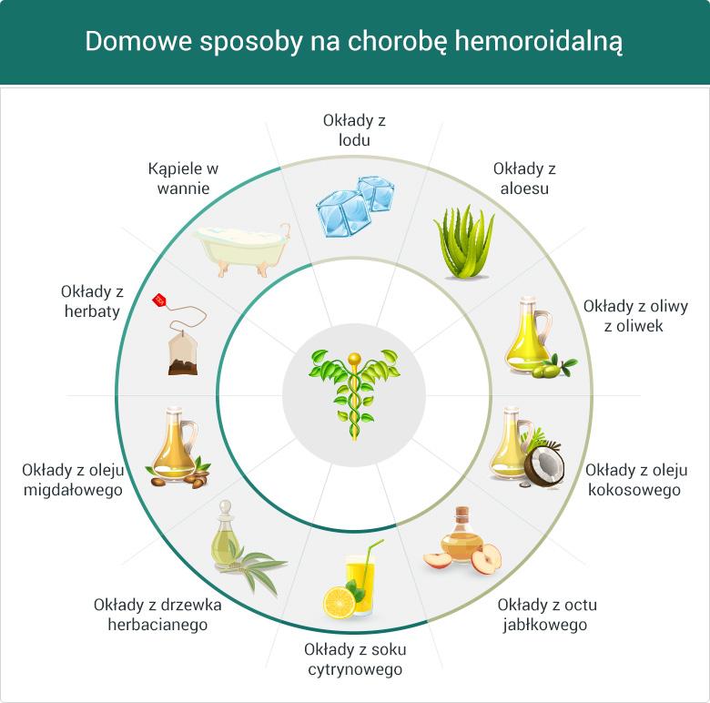 Domowe sposoby na hemoroidy - grafika