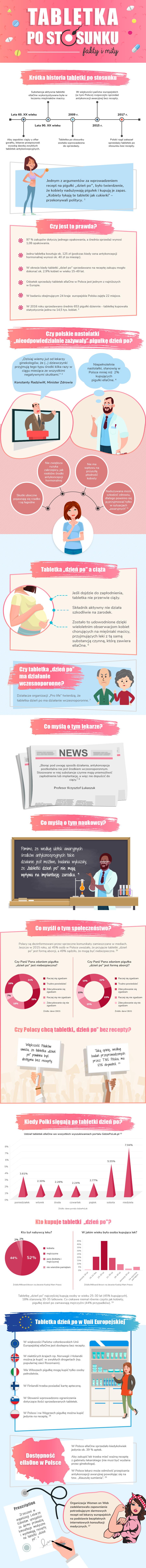 Fakty i mity o tabletce po stosunku