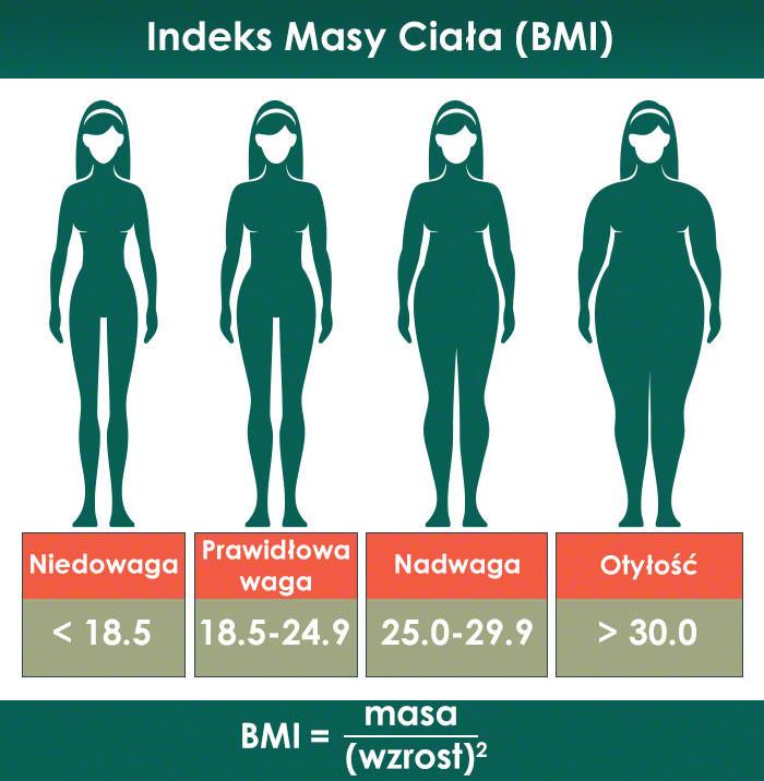 Grafika przedstawiająca BMI
