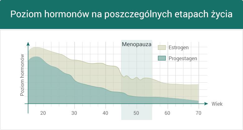 Grafika przedstawiająca poziom hormonów na poszczególnych etapach życia kobiety